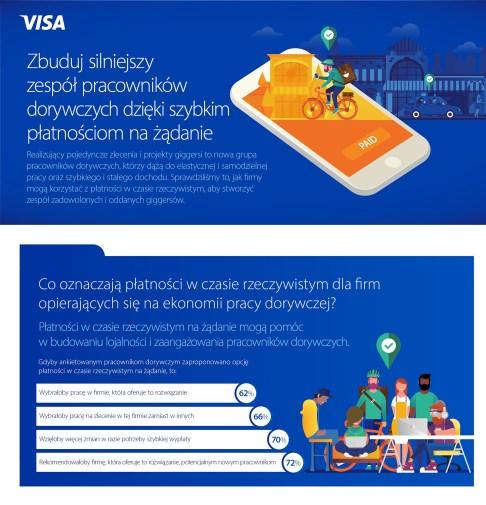 Visa_GIG economy