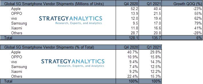Strategy Analytics - vivo