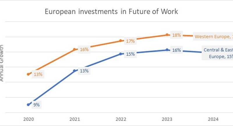 IDC Future of Work