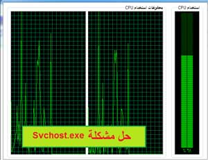 svchost CPU Usage