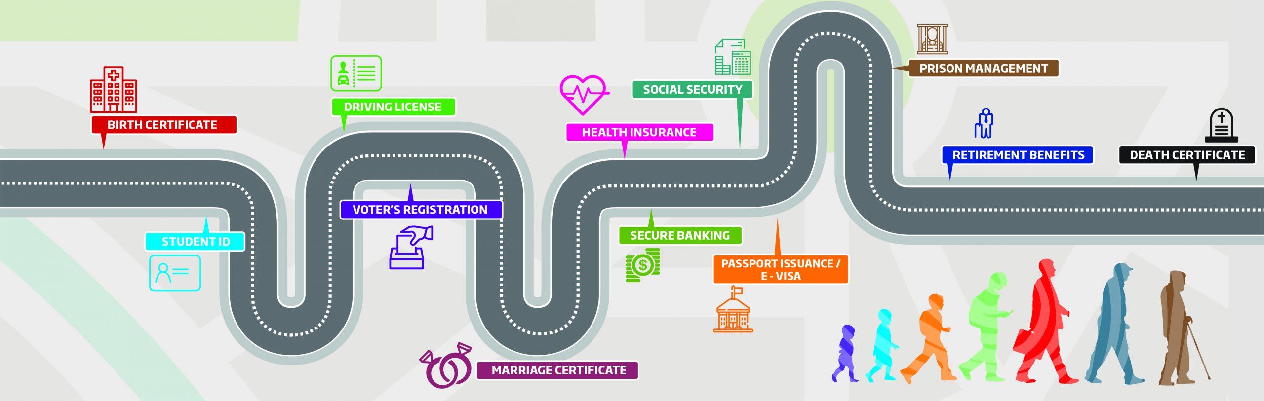 IDM Roadmap