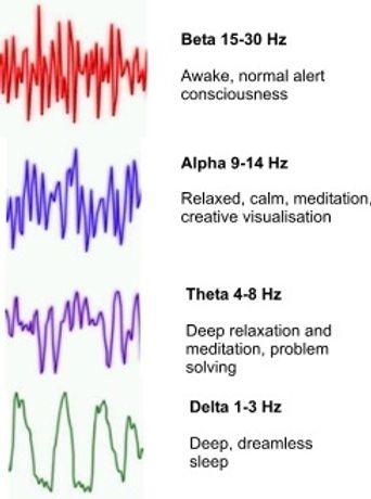 types of binaural frequencies and their uses and effects