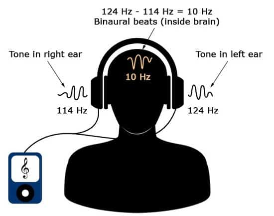 working of binaural beats