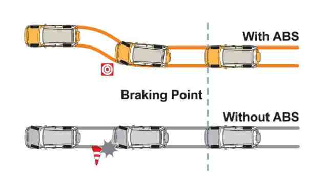 ABS anti lock braking system working
