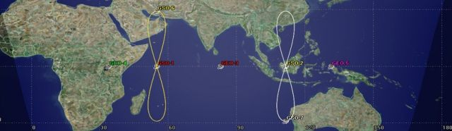 IRNSS Satellite Positions
