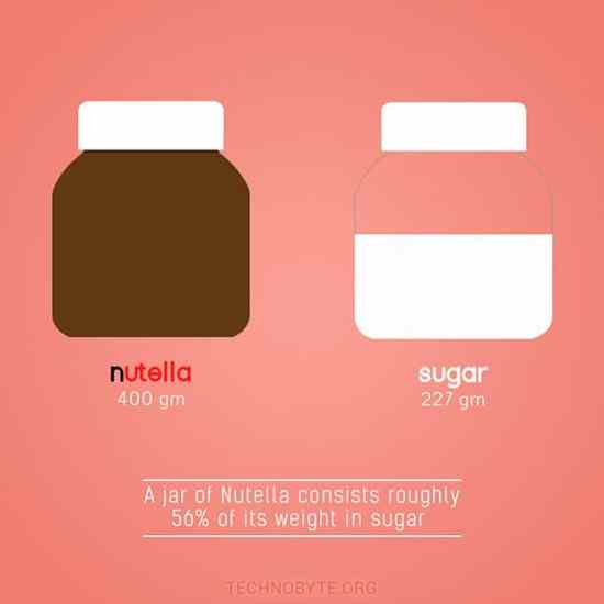is nutella healthy amount of sugar interesting fact IF