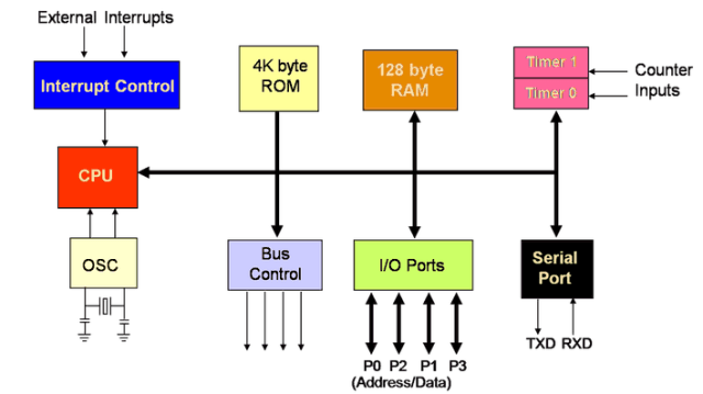Difference between microcontroller and microprocessors - microcontroller Block-Diagram