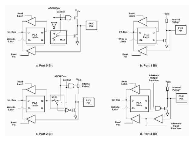 Ports of 8051 - Construction pin schematic Port 0, 1, 2, 3