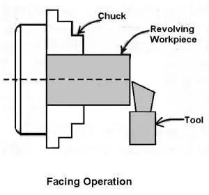 facing operation on lathe
