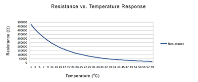 Relation between the resistance of a thermistor and the ambient temperature