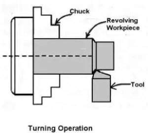 turning operation on lathe