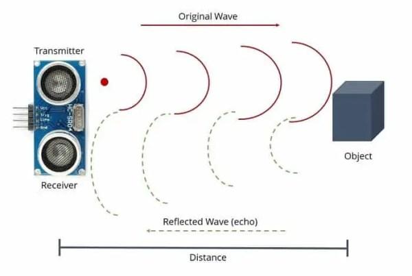 working of an ultrasonic sensor