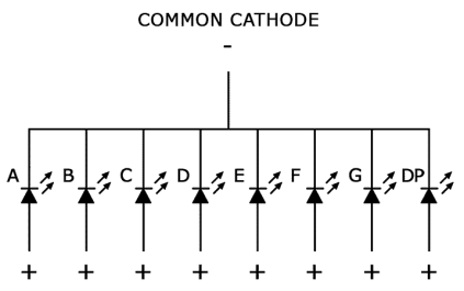 common cathode