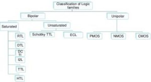 Classification of Logic Families