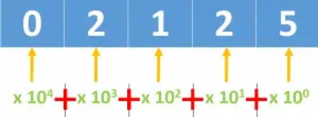 Decimal Representation of 2125