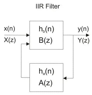 IIR filter bloack diagram - FIR vs IIR