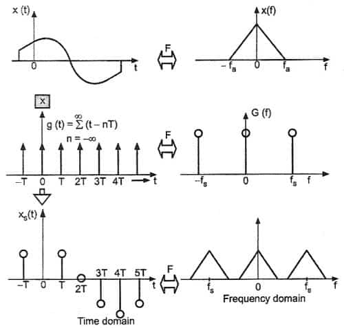 Sampling process in dsp