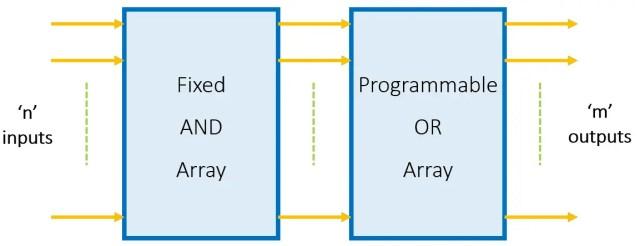 Block Diagram of PROM