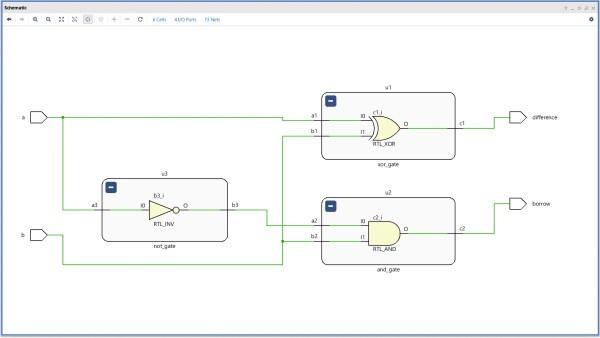 RTL Schematic for Half Adder Circuit