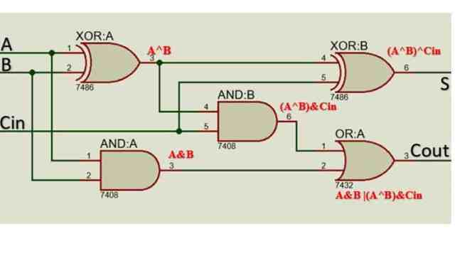 Full adder logic diagram