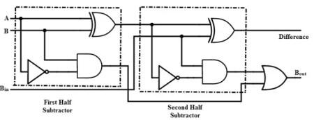 full subtractor using two half subtractors