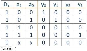 truth table of demultiplexer