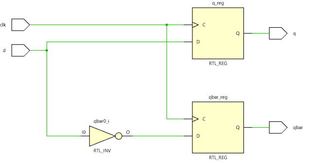 RTL schematic of D flip flop
