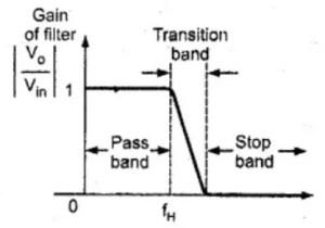 Non-Ideal Filter Characteristics