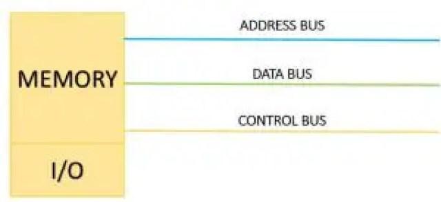 Memory Mapped I/O Interfacing