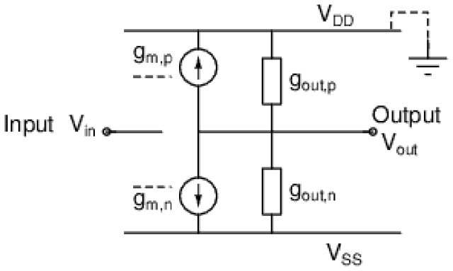 Shichman_Hodges model used for obtaining gain of the CMOS inverter when both transistors are in saturation