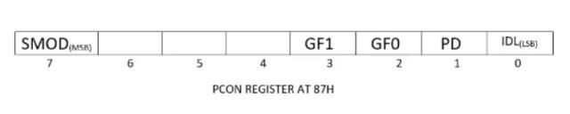 PCON_register_in _8051