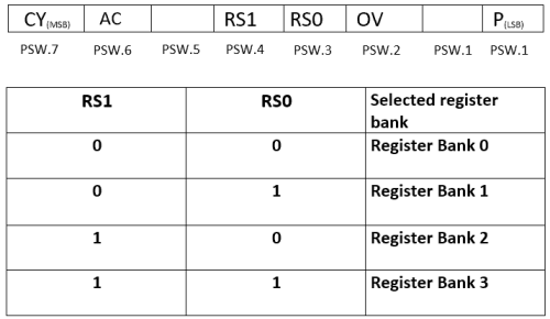 psw_register