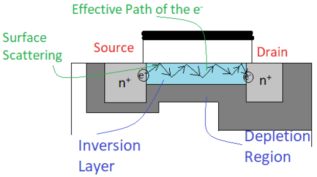Effective path followed by the electrons due to surface scattering