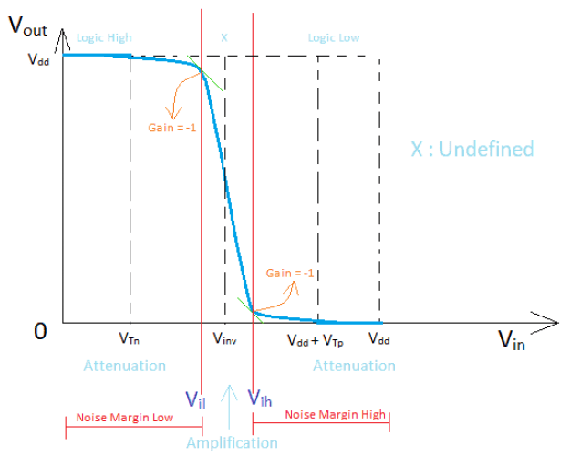 Voltage transfer characteristics of the CMOS inverter for digital circuit applications