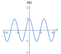 Example of Continuous Signal