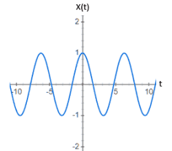 Graph of Cosine Signal