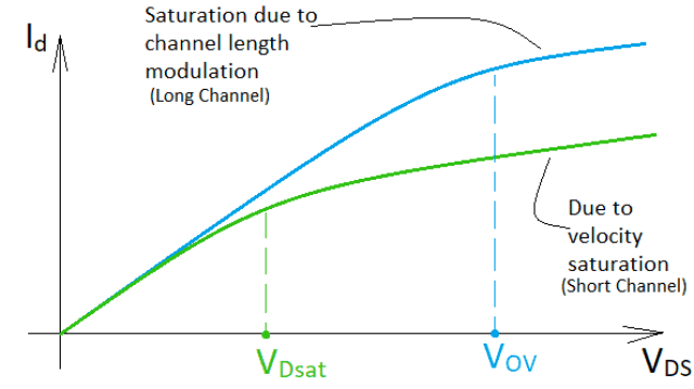 Comparison between short channel and long channel device