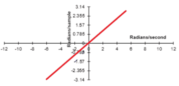 Linear Characteristics of Filter