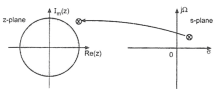 Mapping of point outside the unit circle of 'z' plane