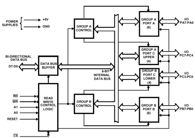 8255 Programmable Peripheral Interface - In-depth simple explanationTechnobyte