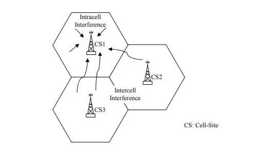 Multi Access Interference
