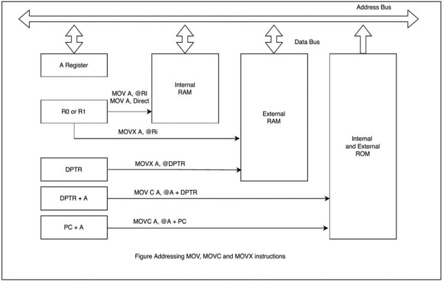 Figure address MOV, MOVC, and MOVX instructions