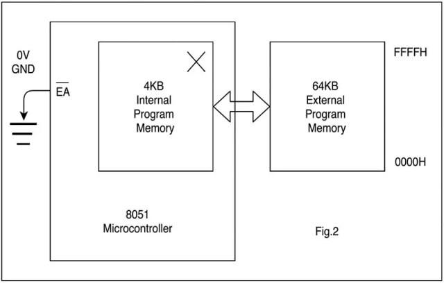 Interfacing external program memory (2)