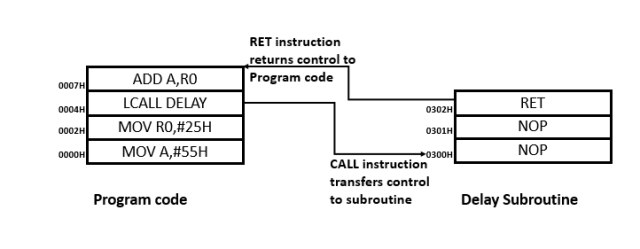 call_instruction_in_8051