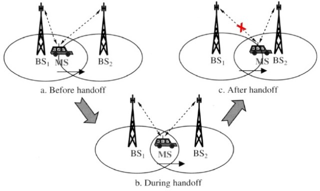 soft handoff - types of handoff 2