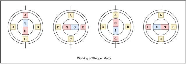 Working of stepper motor