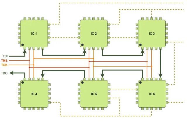 JTAG Scan Chain of six ICs