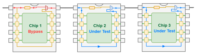 One bypassed chip in a system of three chips