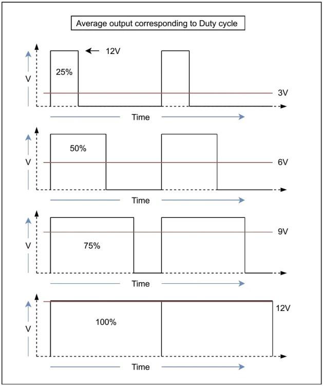 PWM: voltage corresponding to duty cycle