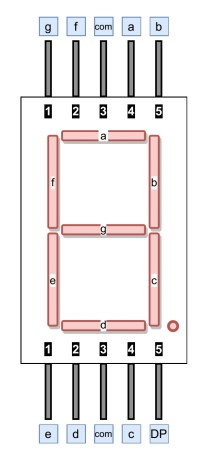 Pin diagram of 7 segment display